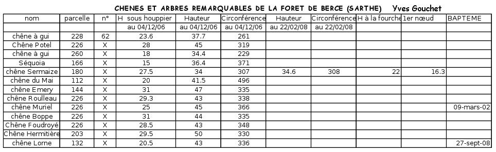 Extrêmement Les grands chênes de la forêt de Bercé | Krapo arboricole DV11