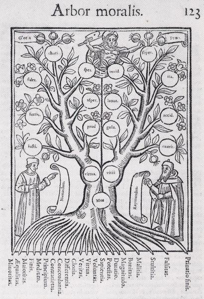 arbre, classement des connaissances, l'arborescence du savoir