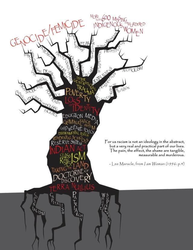 Oppression Tree