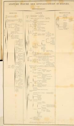 Diderot - systeme figure des connaissances humaines